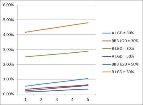 graph spreads by PD and LGD